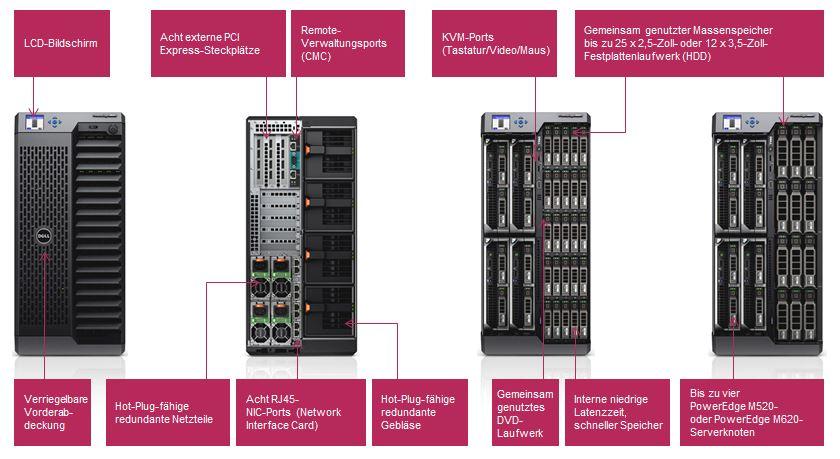 Die Anschlüsse des PowerEdge VRTX Server in der Übersicht